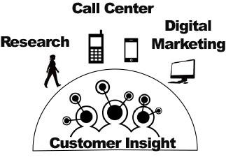 MOCAP customer insight